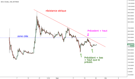 BCHUSD: Plan Bitcoin cash : patience
