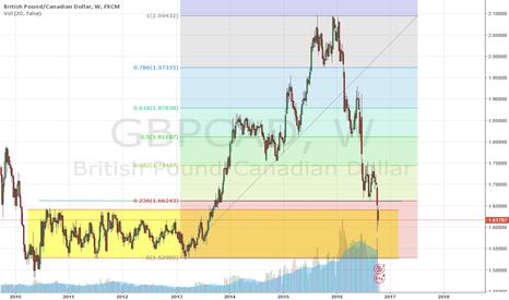 GBPCAD: GBPCAD bearish on medium to long term