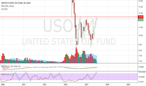 USO: USO - Monthly chart