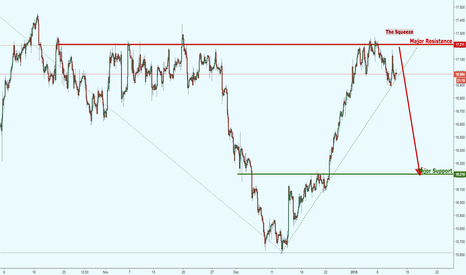 XAGUSD: Silver being squeezed for a major move!