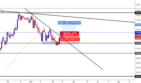 USDJPY: usdjpy tl break