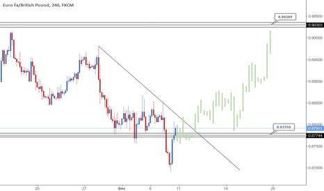 EURGBP: EURGBP - Short term Longs coming..