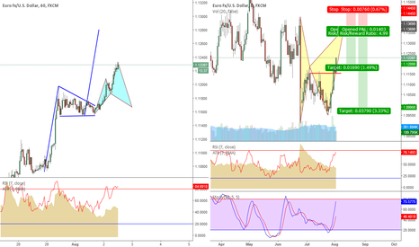 EURUSD: EUR/USD 60 min Bullish Cypher setting up