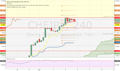 CHFJPY: Pennant forming possible long to new territory