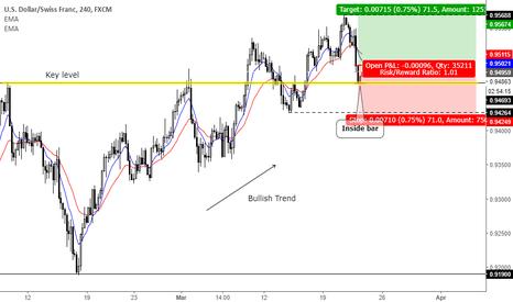 USDCHF: Trend continuation setup at key level