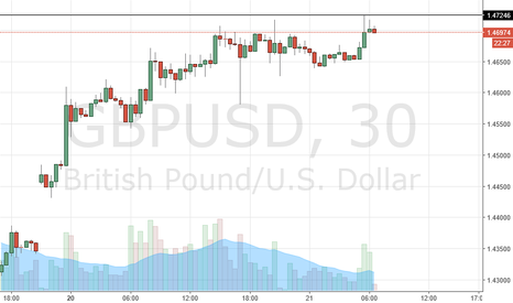GBPUSD: bearish order block