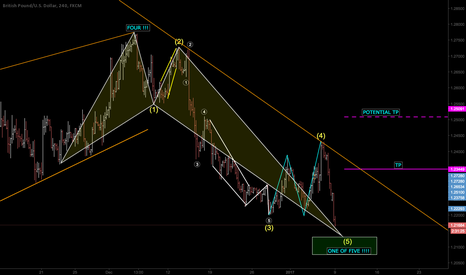 GBPUSD: COUNTER TREND - BULLISH CRAP EW REFINED COUNT