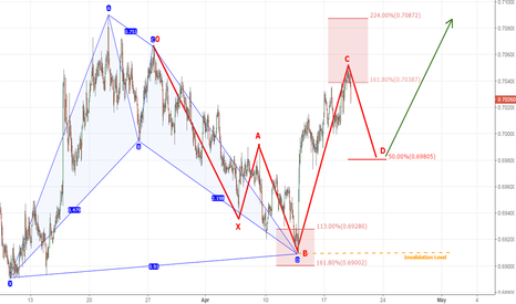 NZDUSD: NZDUSD - Bullish Harmonic Patterns