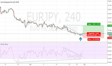 EURJPY: EURJPY 4H Chart Possible Big Bullish Move