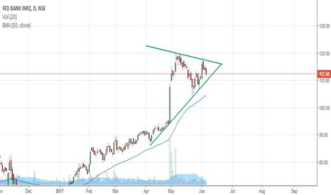 FEDERALBNK: Symmetric Triangle