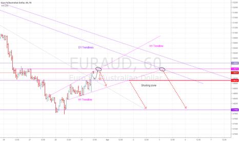 EURAUD: EURAUD: Shorting forecast