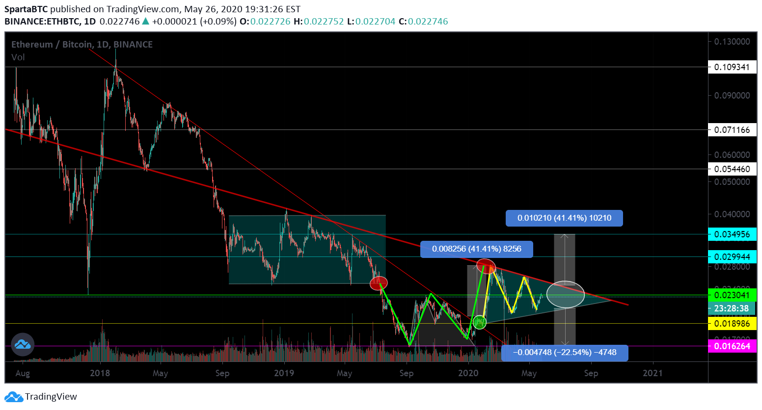 eth btc trading