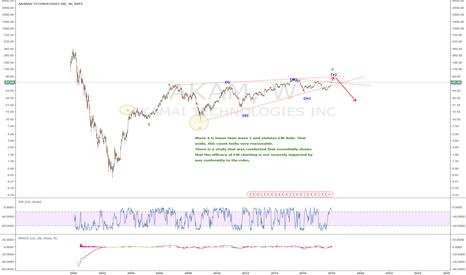AKAM: AKAM: A non conforming EW chart