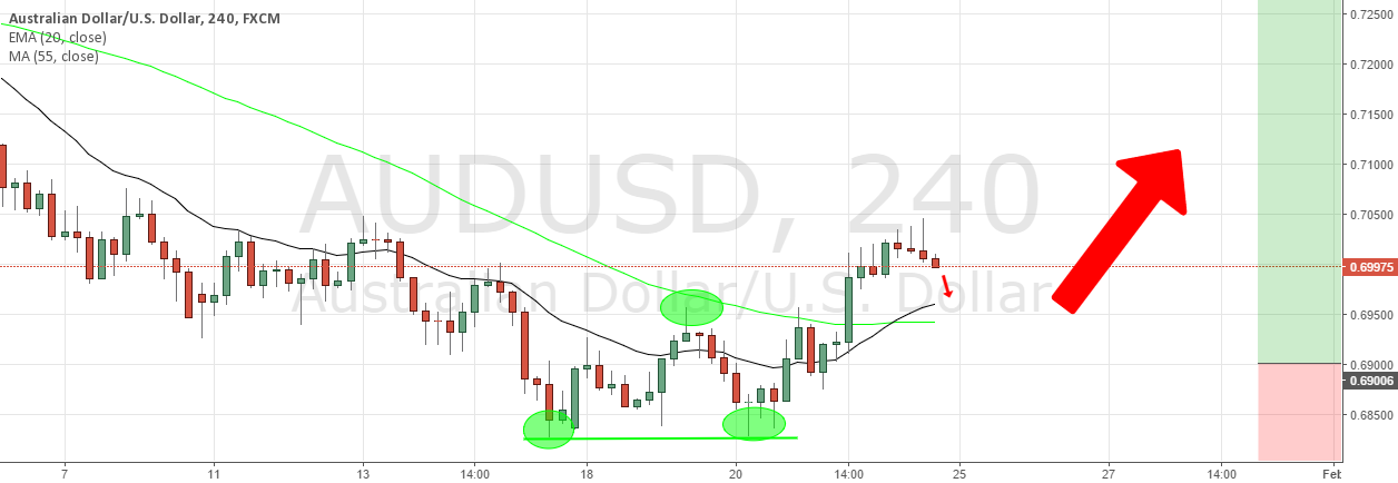 AUD/USD Swing Trade Idea with SL. 0.67 for 0.75 TP.