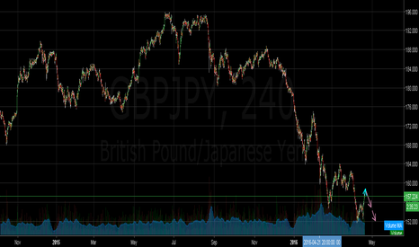 GBPJPY: Simple as that.