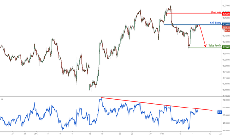 GBPUSD: GBPUSD right on resistance, remain bearish
