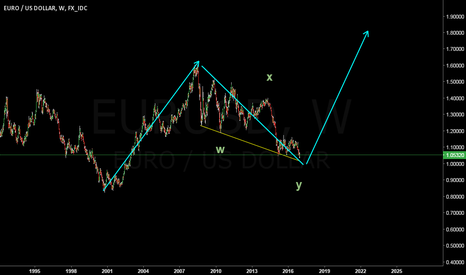 EURUSD: EURUSD Big Picture//Target 1.81