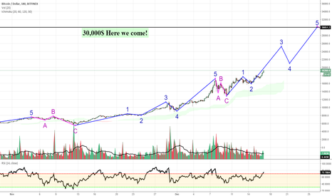 BTCUSD: 30,000$ is the next stop for Bitcoin
