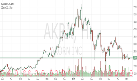 AKRX: Анализ компании Akorn Inc