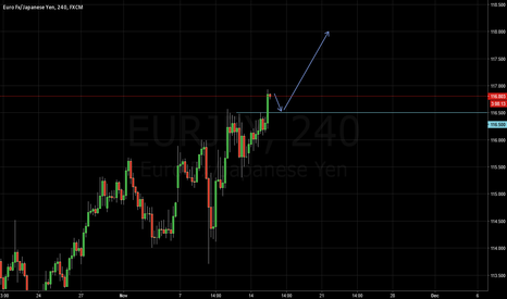 EURJPY: Resistance may become a support