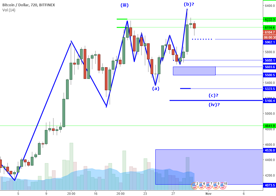 BTCUSD Perspective And Levels: Failed High Or Minor Retrace?