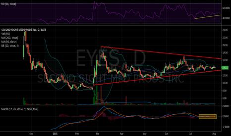 EYES: Eyeing Earnings