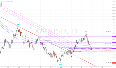 XAUUSD: XAUUSD - GOLD long on potential support