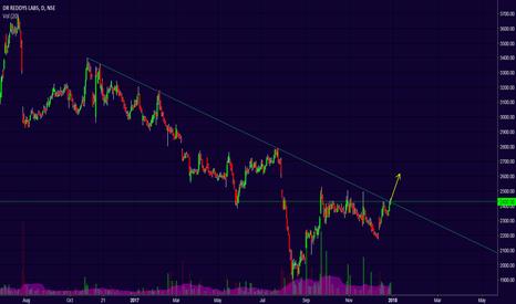 DRREDDY: DRREDDY'S - Trend line breakout