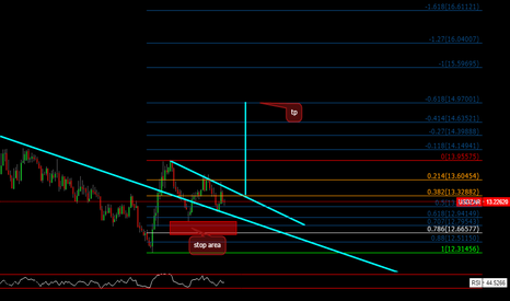 USDZAR: when broke down trend buy..