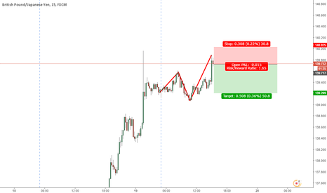 GBPJPY: GBPJPY 50 pips daily