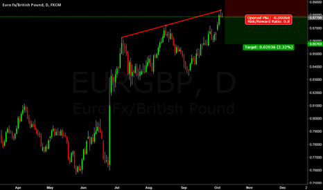 EURGBP: Eurgbp short trade show long term trend