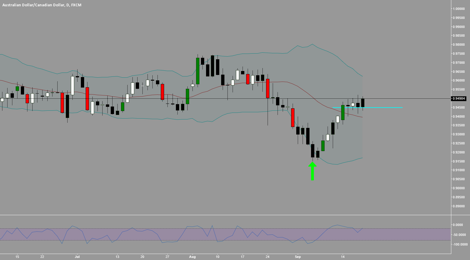 AUDCAD: IT'S COILING