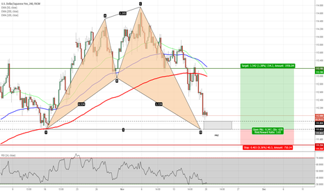 USDJPY: USDJPY - Shark Pattern on H4 Chart