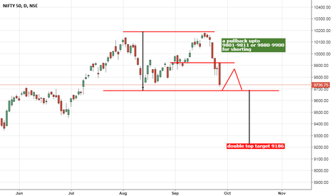 NIFTY: Nifty - a duble top formation