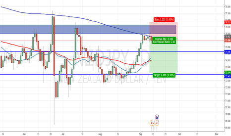 NZDJPY: NZDJPY short with potential to 73.200. Entered @ 75.512
