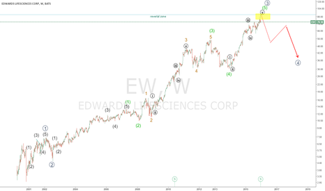 EW: ew short to 40$