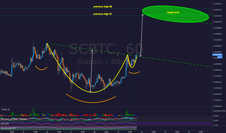 SCBTC: Sia SCBTC - Slightly Shorter Term Targets