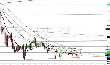 CL1!: Crude Oil 4hr update