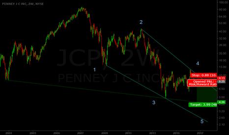 JCP: Let's face it, JC Penney is going bankrupt folks
