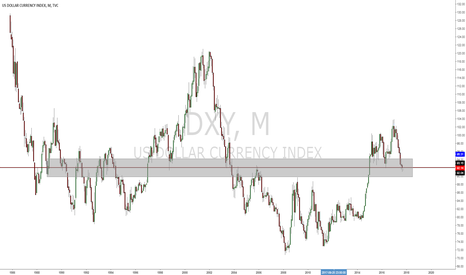 DXY: DOLLAR INDEX is at key level. 92.04. huntings longs above 92.04