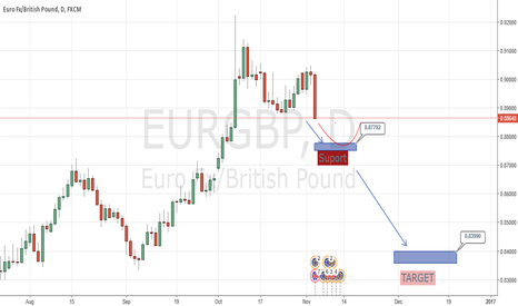 EURGBP: EURGBP all time high