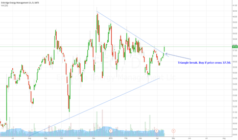EEQ: EEQ - triangle break.