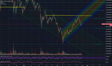 BTCUSDT: pitchforks and btc maybe completing a inverse head n' shoulder