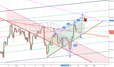USDJPY: Idea just to have fun for next week #forex