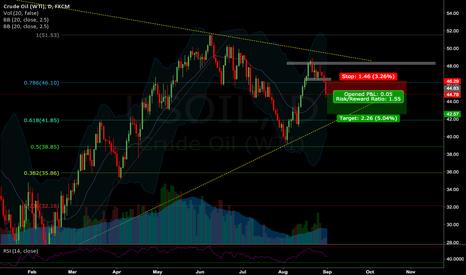 USOIL: Short Position Opened US Crude Oil