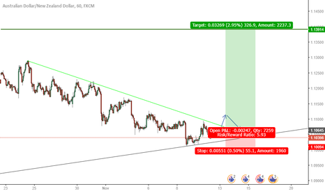 AUDNZD: Do you Agree: Long AUDNZD