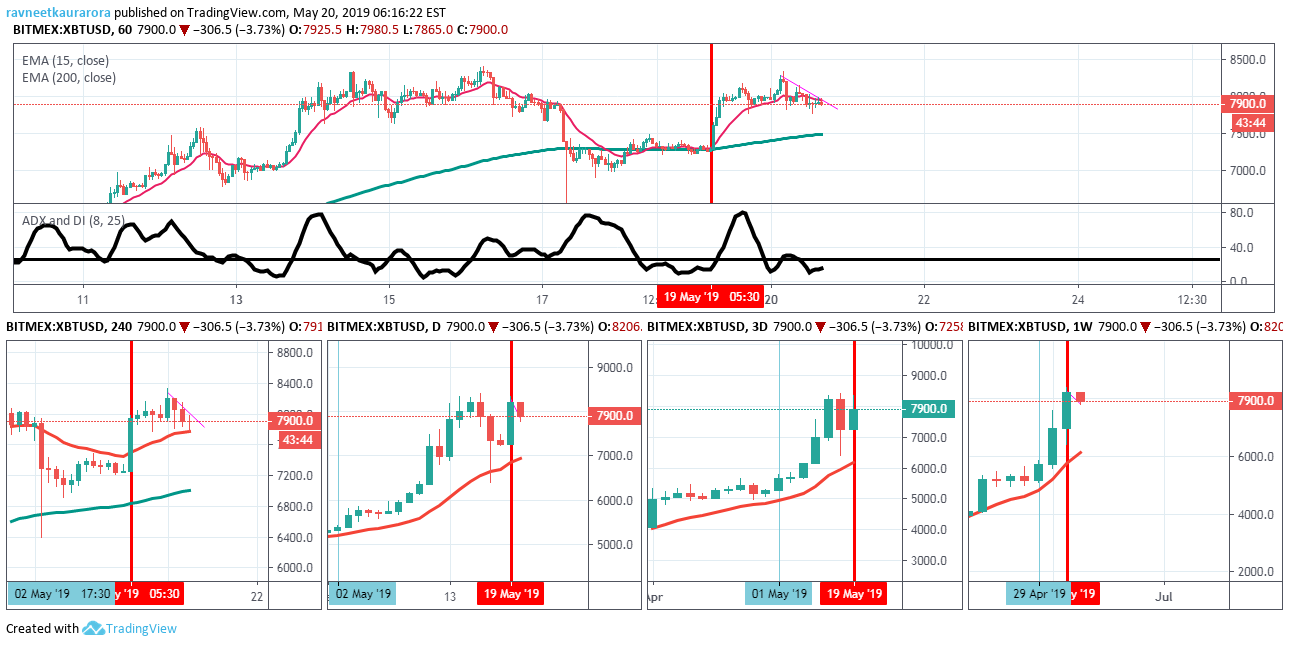 XBTUSD MULTIPULTIME FRAME CHARTS for BITMEX:XBTUSD by