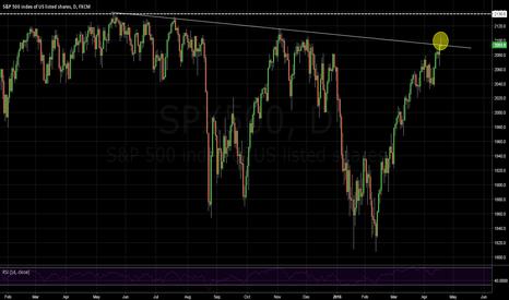 SPX500: Critical Close Today