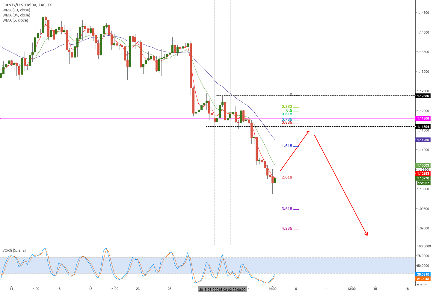 EURUSD to test March Open