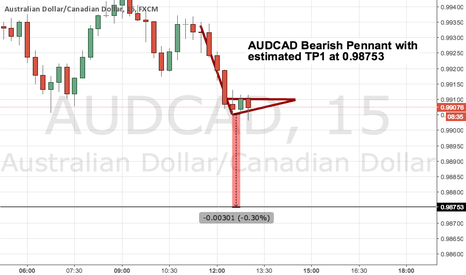 AUDCAD: AUDCAD Bearish Pennant with  estimated TP1 at 0.98753